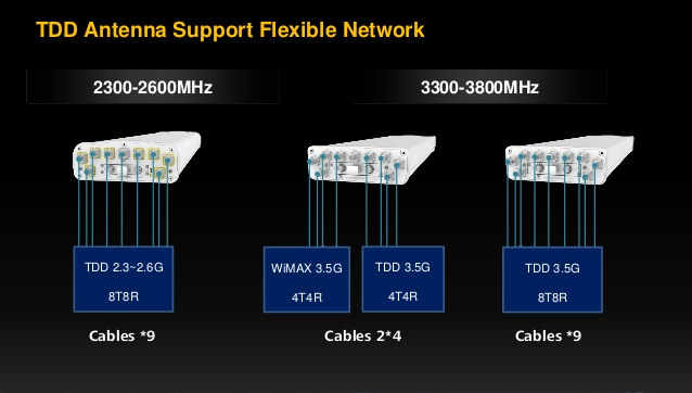 """Huawei Launches """"1+1"""" Antennas to Enable Ultra-Lean Site in 5G Era"""