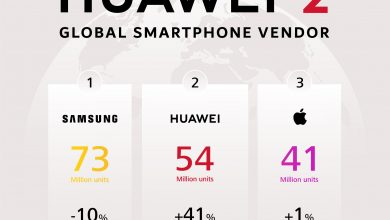Photo of Huawei Surpasses Apple to Grab Number Two Spot Globally
